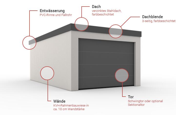 garagen technik fink garage. Black Bedroom Furniture Sets. Home Design Ideas